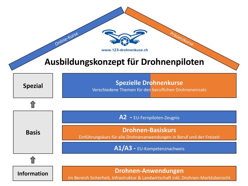 Copteruni Online Drohnenkurse - Drohnenführerschein A1/A3 & A2 Pilotenlizenz - Drohnen Registrierung Schweiz