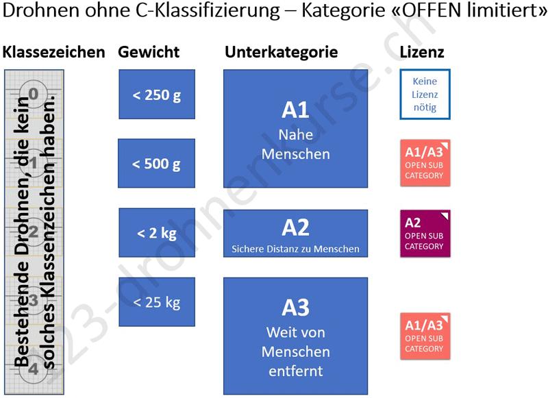 Drohnenkurs e-Learning Plattform - Kategorie OPEN A1/A3 & A2 Pilotenlizenz / Drohnenführerschein