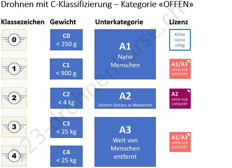 A1/A3 & A2 Pilotenlizenz - Prüfung Drohnenführerschein - OFFEN / OPEN