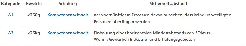 Drohnenführerschein,  Drohnen Lizenz,  Kompetenznachweis,  Fernpilotenzeugnis